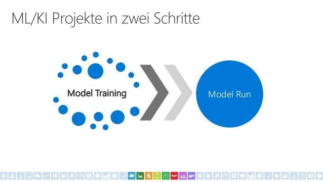 Fertige Lösungen Trainierte Modele als Dienste Native Algorithmen