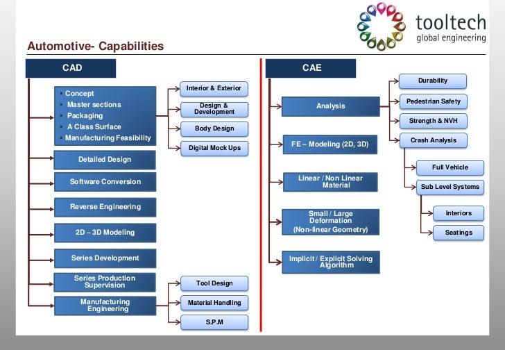 simplified bridge design examples using bs standards pdf