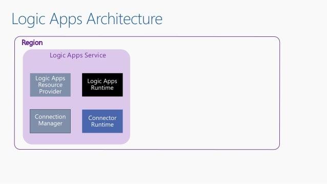 Logic Apps Architecture Logic Apps Service