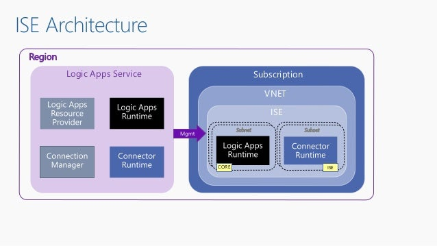 ISE Architecture Subscription VNET ISE Logic Apps Service CORE ISE