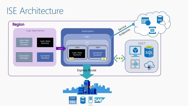 ISE Architecture Subscription VNET ISE Logic Apps Service CORE ISE VNET