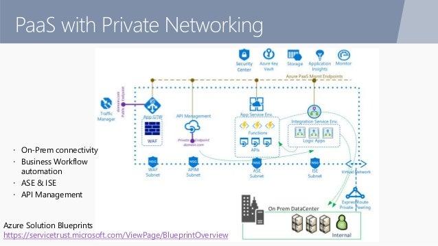 Azure Solution Blueprints https://servicetrust.microsoft.com/ViewPage/BlueprintOverview  On-Prem connectivity  Business ...
