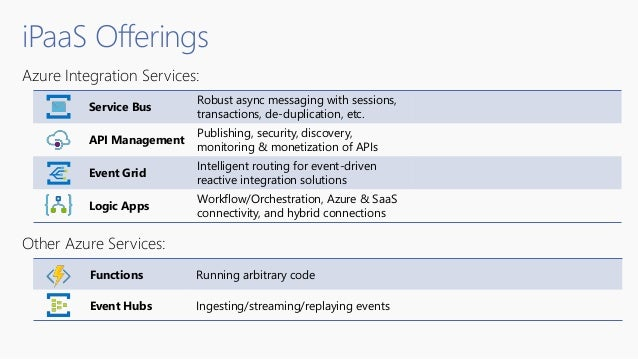 Azure Integration Services: Other Azure Services: Functions Running arbitrary code Event Hubs Ingesting/streaming/replayin...