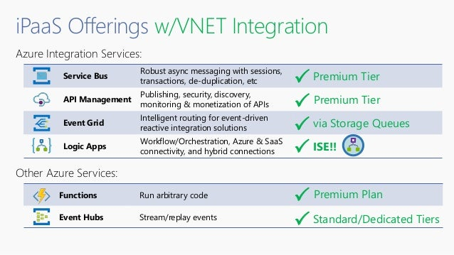 Azure Integration Services: Other Azure Services: Functions Run arbitrary code Event Hubs Stream/replay events Service Bus...
