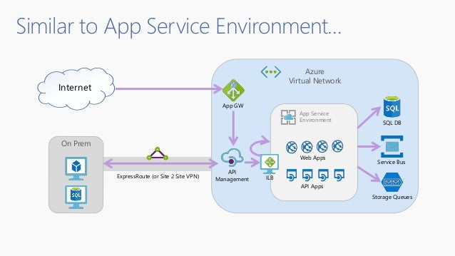 Similar to App Service Environment… On Prem Azure Virtual Network App Service Environment Web Apps API Apps ILB App GW Int...