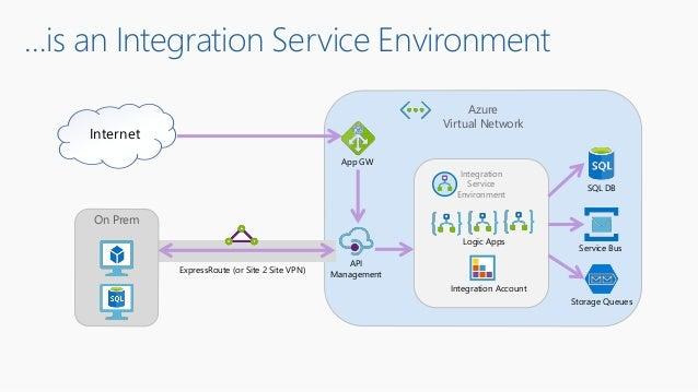 …is an Integration Service Environment Azure Virtual Network On Prem Integration Service Environment Logic Apps Integratio...
