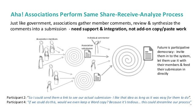 19 Aha! Associations Perform Same Share-Receive-Analyze Process Just like government, associations gather member comments,...
