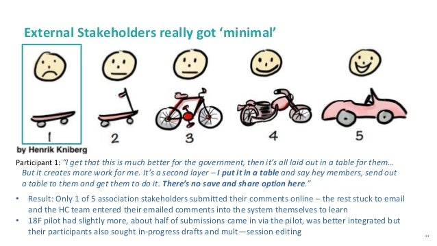 22 External Stakeholders really got 'minimal' • Result: Only 1 of 5 association stakeholders submitted their comments onli...