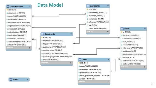 28 Data Model