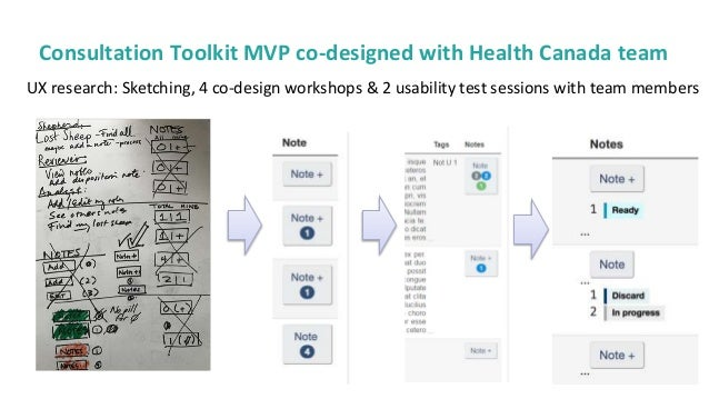 29 Consultation Toolkit MVP co-designed with Health Canada team UX research: Sketching, 4 co-design workshops & 2 usabilit...