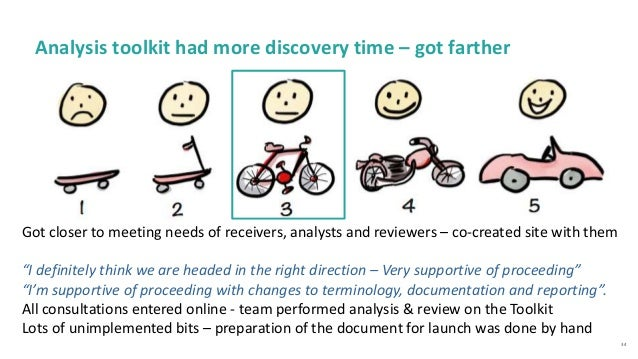 34 Analysis toolkit had more discovery time – got farther Got closer to meeting needs of receivers, analysts and reviewers...