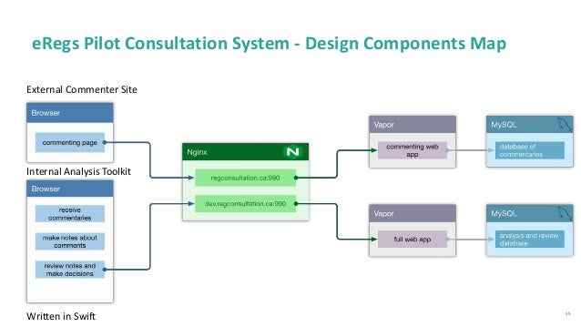 35 eRegs Pilot Consultation System - Design Components Map External Commenter Site Internal Analysis Toolkit Written in Sw...