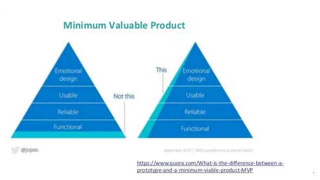 4 Minimum Valuable Product https://www.quora.com/What-is-the-difference-between-a- prototype-and-a-minimum-viable-product-...