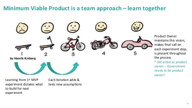 40 Minimum Viable Product is a team approach – learn together Learning from 1st MVP experiment dictates what to build for ...