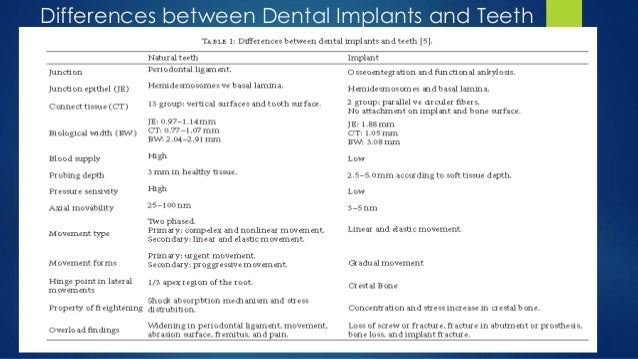 Difference between augmentation and implants