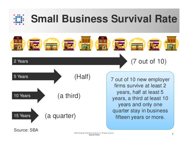 how can small businesses survive in Now they are relatively rare, except for very old companies that still survive (of which there are still many, particularly many most legal jurisdictions specify the forms of ownership that a business can take small business strategic management strategic planning tax trade types.