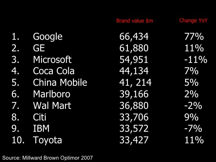 1.  Google 66,434 77% 2.  GE 61,880 11% 3.  Microsoft 54,951 -11% 4.  Coca Cola 44,134 7% 5.  China Mobile 41, 214 5% 6.  ...