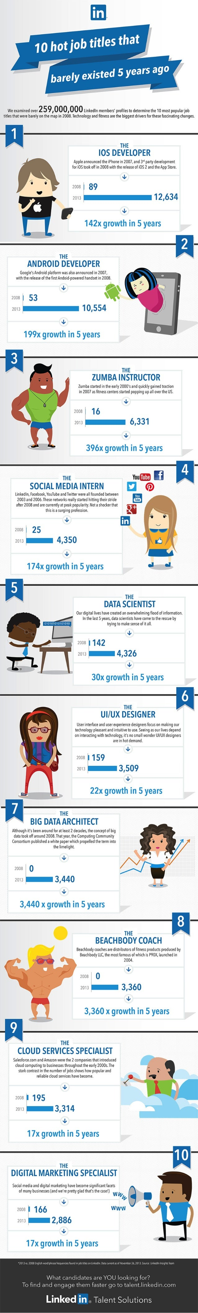 10 Job Titles That Didn't Exist 5 Years Ago | Infographic