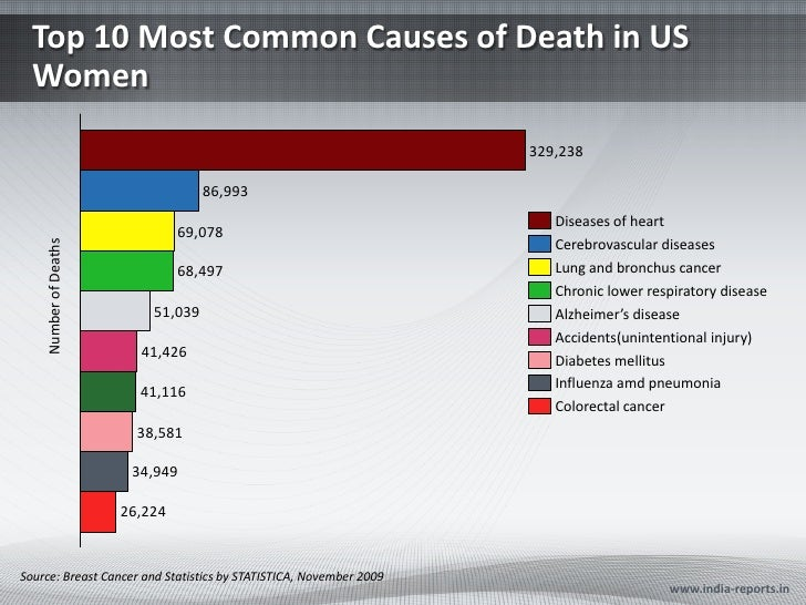 Top 10 Most Common Causes of Death in US  Women                                                                    329,238...