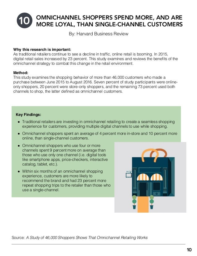 10 By: Harvard Business Review OMNICHANNEL SHOPPERS SPEND MORE, AND ARE MORE LOYAL, THAN SINGLE-CHANNEL CUSTOMERS Key Find...