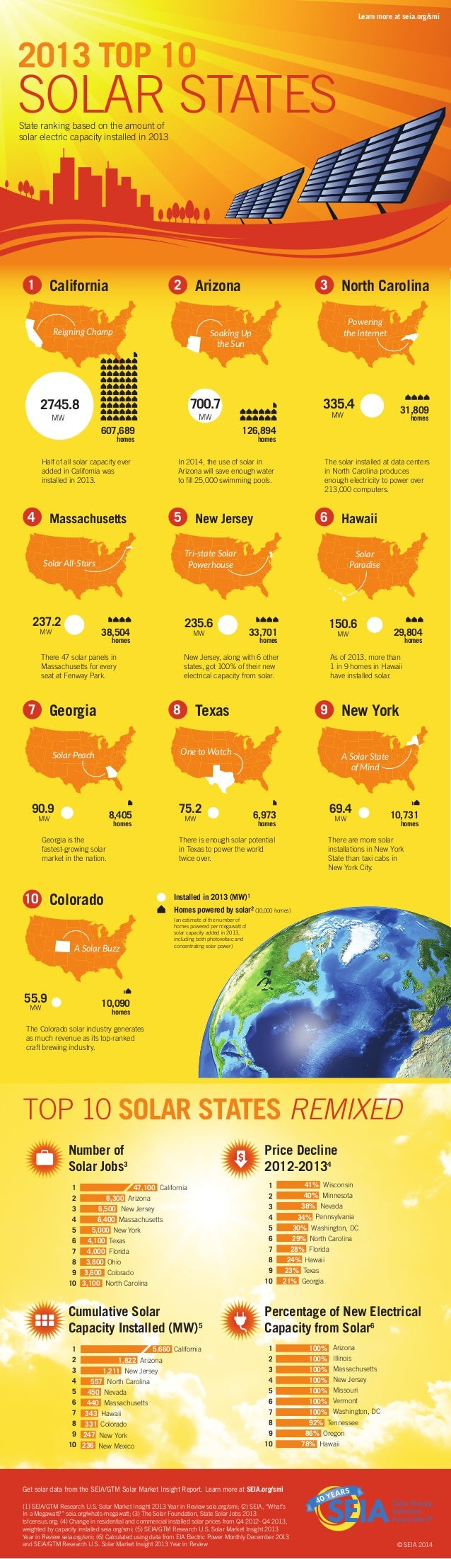 2013 TOP 10 SOLAR STATESState ranking based on the amount of solar electric capacity installed in 2013 Learn more at seia....