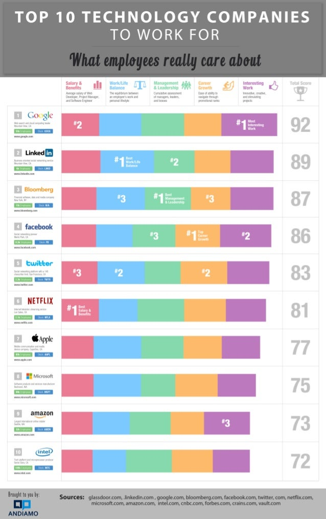 Top 10 Technology Companies To Work For
