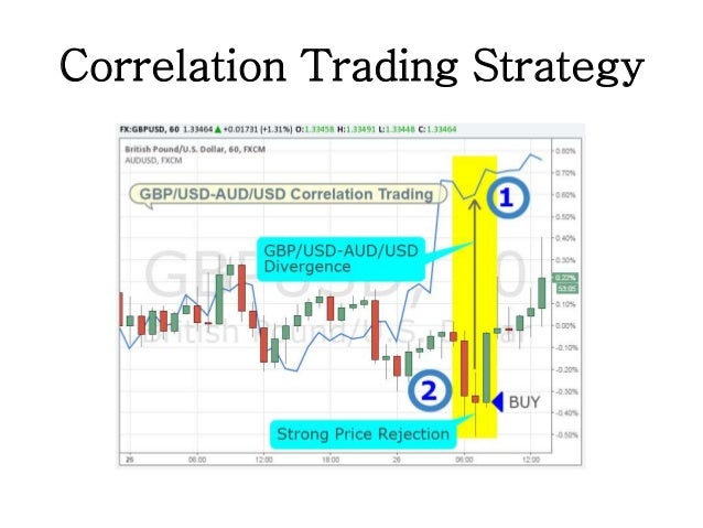Creating Trading Strategies Based on Mean-Reversion and Momentum | R Blog - RoboForex