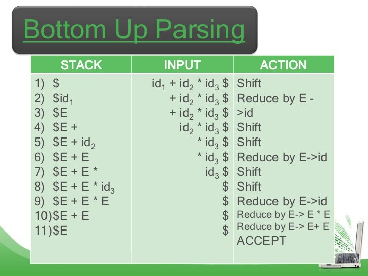 Bottom Up Parsing    STACK            INPUT                 ACTION1) $              id1 + id2 * id3 $   Shift2) $id1      ...