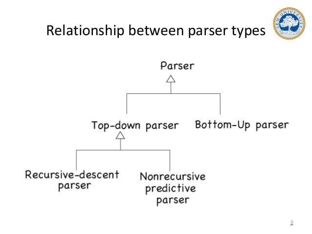 Relationship between parser types 2