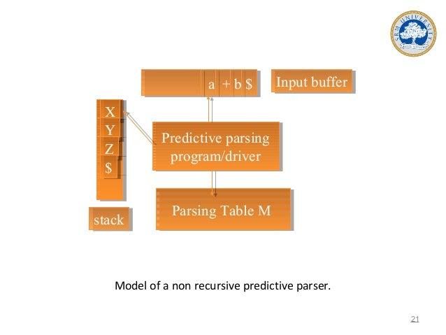 Model of a non recursive predictive parser. 21 a + b $a + b $ XX YY ZZ $$ Input bufferInput buffer stackstack Predictive p...