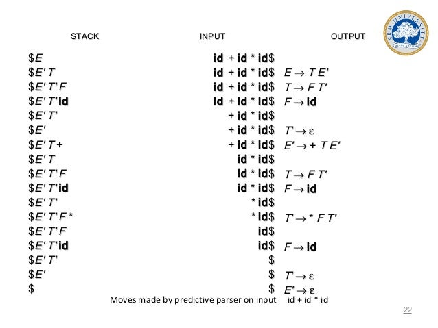 Moves made by predictive parser on input id + id * id STACKSTACK INPUTINPUT OUTPUTOUTPUT $$EE $$EE' T' T $$EE' T' F' T' F ...