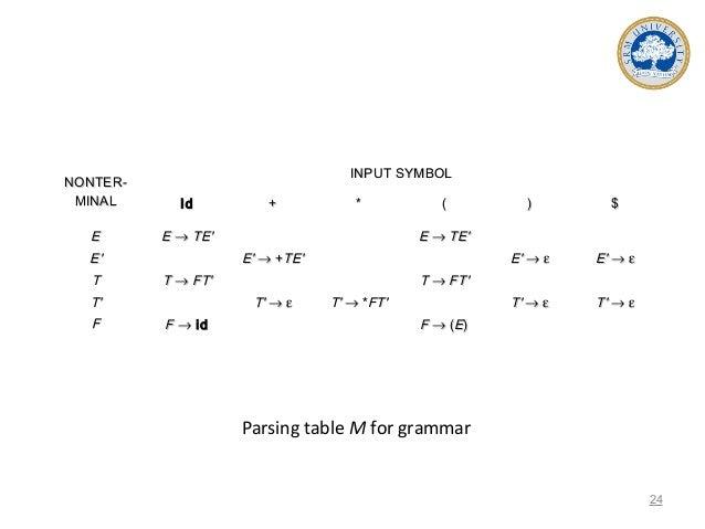 Parsing table M for grammar NONTER-NONTER- MINALMINAL INPUT SYMBOLINPUT SYMBOL IdId ++ ** (( )) $$ EE EE'' TT TT'' FF EE →...