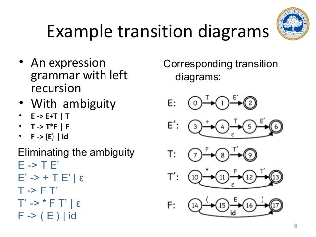 Example transition diagrams • An expression grammar with left recursion • With ambiguity • E -> E+T | T • T -> T*F | F • F...