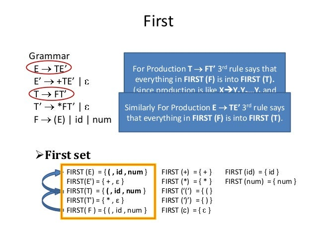 First Grammar E TE' E' +TE'   T FT' T' *FT'   F (E)   id   num First set FIRST (E) = { ( , id , num } FIRST (+) = { + } F...