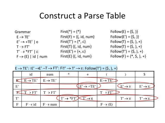 Construct a Parse Table Grammar E TE' E' +TE'   T FT' T' *FT'   F (E)   id   num First(*) = {*} First(F) = {(, id, num} Fi...