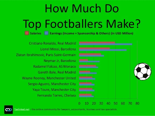 How Much Do Top Footballers Make? Salaries Earnings (Income + Sponsorship & Others) (In USD Million) Taxlinked.net - the o...