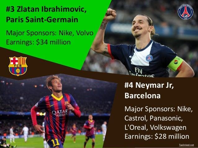 #3 Zlatan Ibrahimovic, Paris Saint-Germain Major Sponsors: Nike, Volvo Earnings: $34 million #4 Neymar Jr, Barcelona Major...