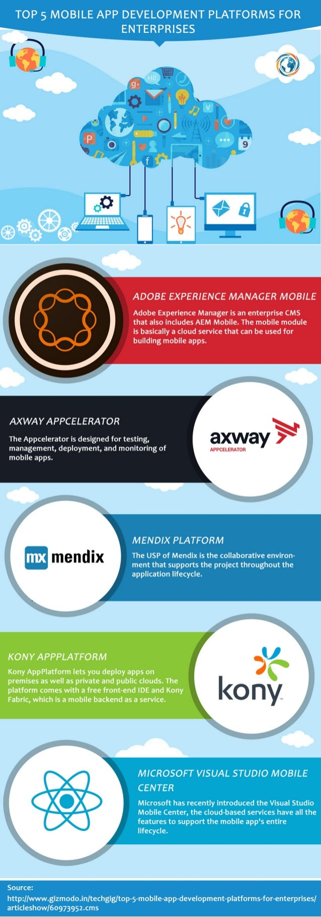 Best Enterprises App Development Platforms