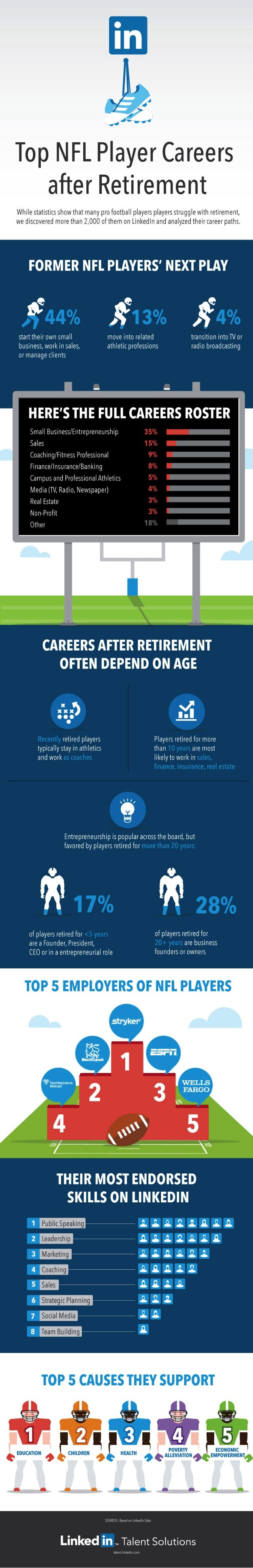 Top NFL Players Careers After Retirement | Infographic