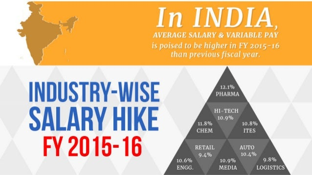 Top 7 Highest Paying Jobs In India