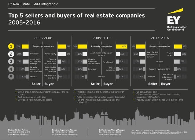 Top 5 sellers and buyers of real estate companies 2005–2016 EY Real Estate — M&A infographic 2005–2008 2009–2012 2013–2016...