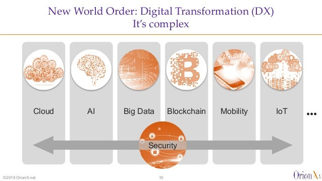 Cloud MobilityBig DataAI IoTBlockchain Security ••• Security New World Order: Digital Transformation (DX) It's complex ©20...