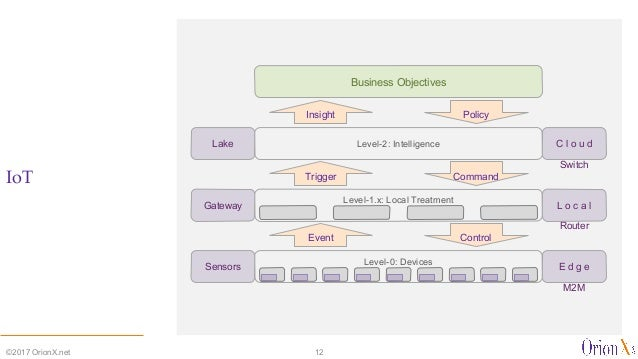 IoT ©2017 OrionX.net 12 Event Control Trigger Command Insight Policy Business Objectives Level-0: Devices E d g eSensors M...