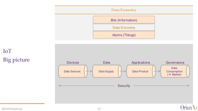 Data Economy IoT Big picture ©2018 OrionX.net 13 Atoms (Things) Bits (Information) Data Economy Data Sources GovernanceApp...