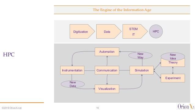 The Engine of the Information Age HPC ©2018 OrionX.net 15 Experiment Theory SimulationInstrumentation Automation Visualiza...