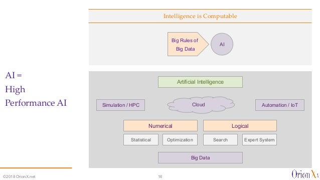 Intelligence is Computable AI = High Performance AI ©2018 OrionX.net 16 Artificial Intelligence Search Logical Expert Syst...