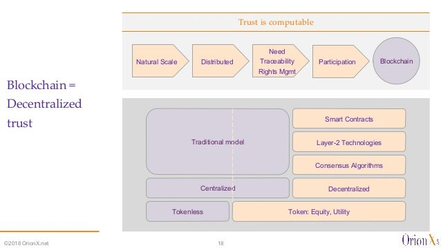 Trust is computable Blockchain = Decentralized trust ©2018 OrionX.net 18 Natural Scale Distributed Need Traceability Right...