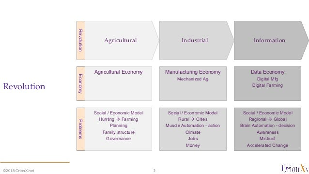 Revolution ©2018 OrionX.net 3 Industrial InformationAgricultural Agricultural Economy Manufacturing Economy Mechanized Ag ...