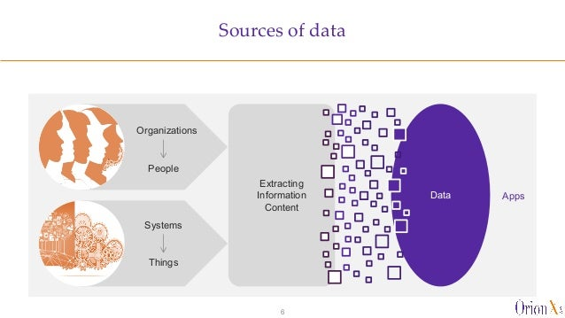Sources of data 6 Organizations Systems Things People Data Extracting Information Content Apps