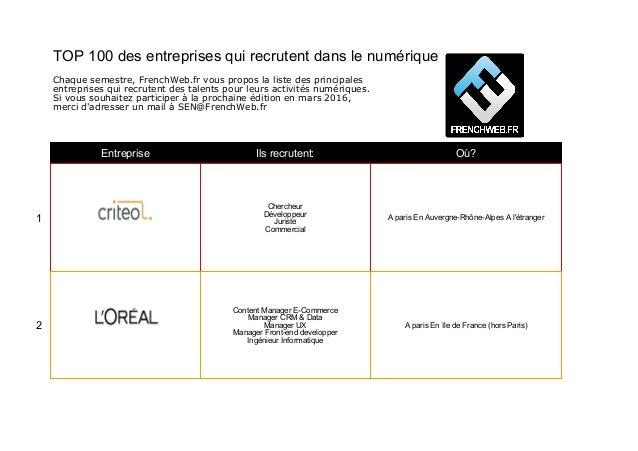 Entreprise Ils recrutent: Où? 1 Chercheur Développeur Juriste Commercial A paris En Auvergne-Rhône-Alpes A l'étranger 2 Co...